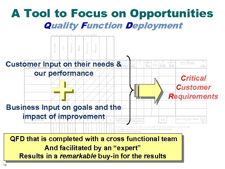 A Tool to Focus on Opportunities Quality Function Deployment Customer Input on their needs