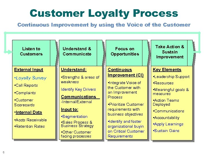 Customer Loyalty Process Continuous Improvement by using the Voice of the Customer Listen to