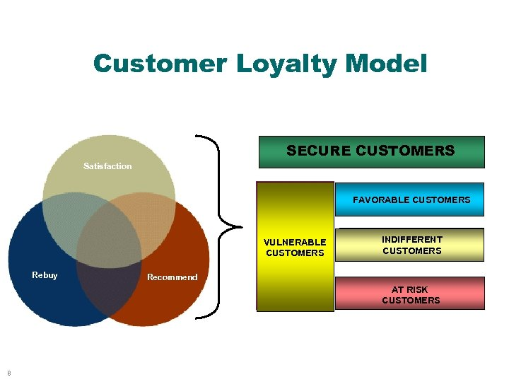 Customer Loyalty Model SECURE CUSTOMERS Satisfaction FAVORABLE CUSTOMERS VULNERABLE CUSTOMERS Rebuy INDIFFERENT CUSTOMERS Recommend