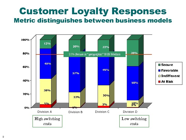 """Customer Loyalty Responses Metric distinguishes between business models 21% Secure is """"geographic"""" B 2"""