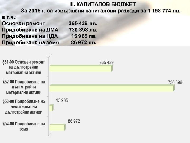 ІІІ. КАПИТАЛОВ БЮДЖЕТ За 2016 г. са извършени капиталови разходи за 1 198
