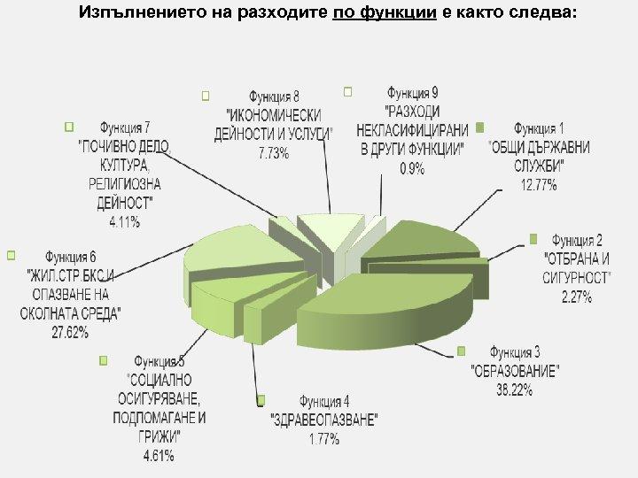 Изпълнението на разходите по функции е както следва: