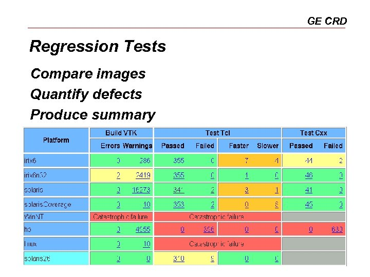 GE CRD Regression Tests Compare images Quantify defects Produce summary