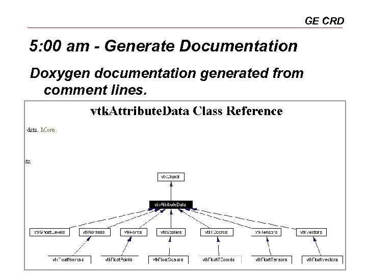 GE CRD 5: 00 am - Generate Documentation Doxygen documentation generated from comment lines.