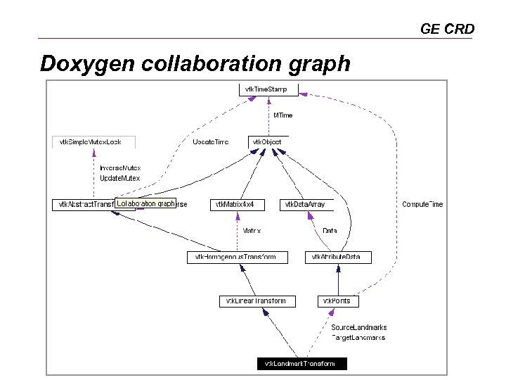 GE CRD Doxygen collaboration graph