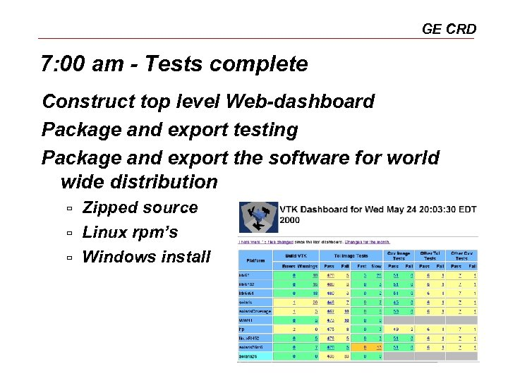 GE CRD 7: 00 am - Tests complete Construct top level Web-dashboard Package and