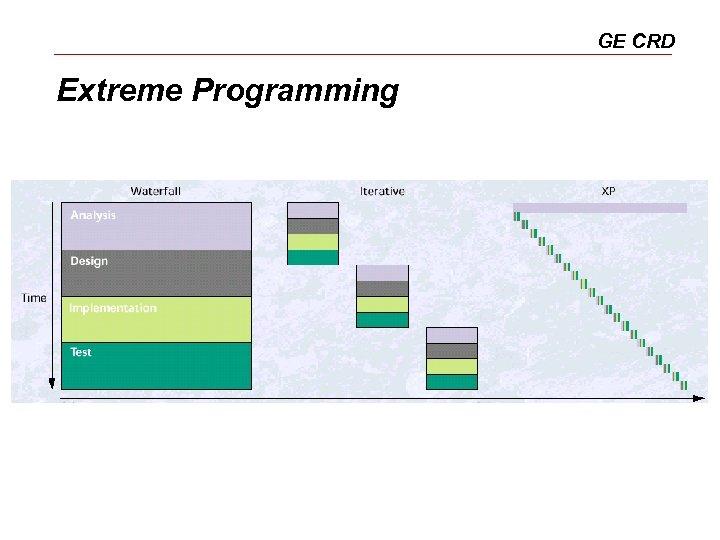 GE CRD Extreme Programming
