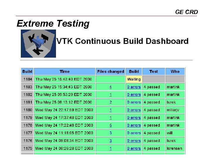 GE CRD Extreme Testing