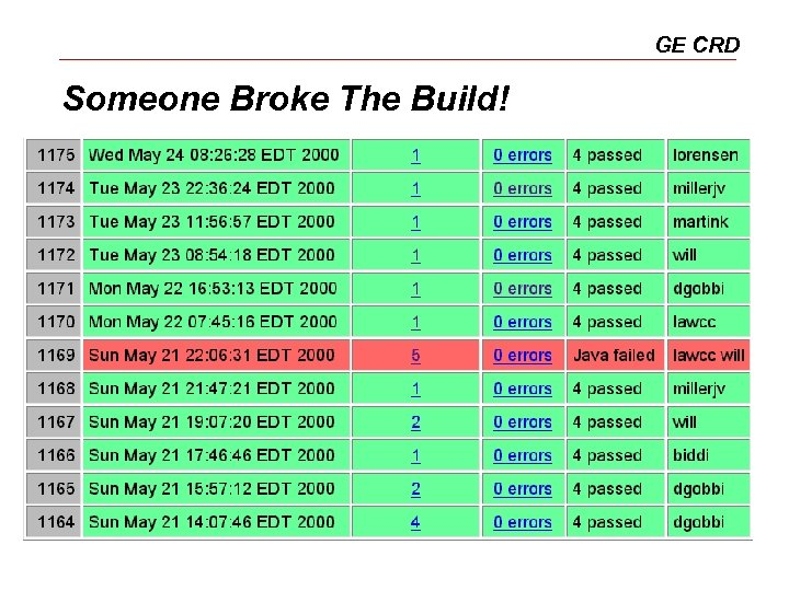 GE CRD Someone Broke The Build!