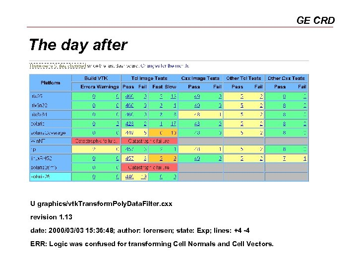 GE CRD The day after U graphics/vtk. Transform. Poly. Data. Filter. cxx revision 1.