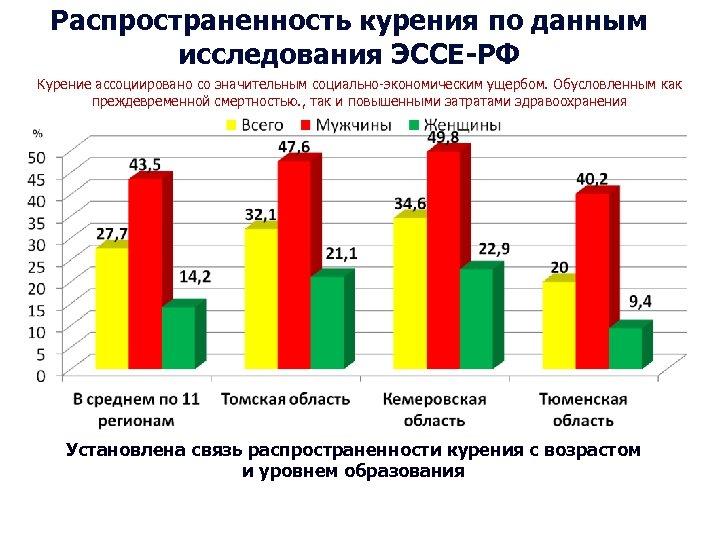 Распространенность курения по данным исследования ЭССЕ-РФ Курение ассоциировано со значительным социально-экономическим ущербом. Обусловленным как