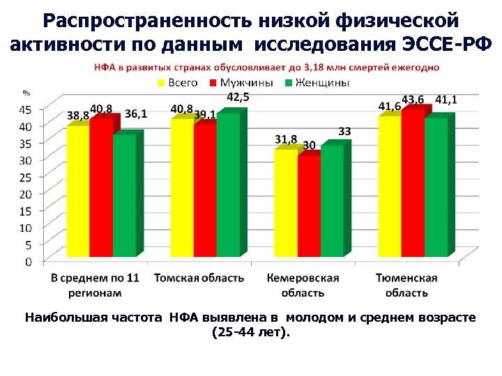 Распространенность низкой физической активности по данным исследования ЭССЕ-РФ Наибольшая частота НФА выявлена в молодом
