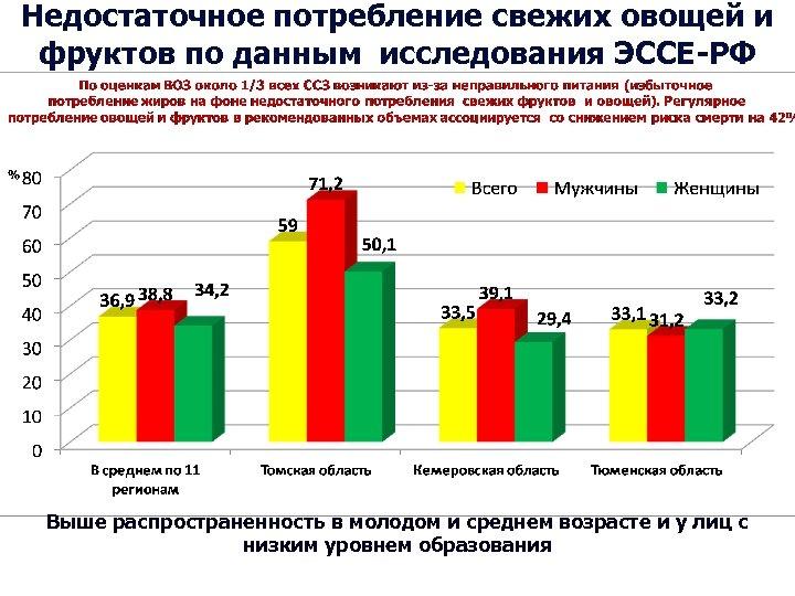 Недостаточное потребление свежих овощей и фруктов по данным исследования ЭССЕ-РФ Выше распространенность в молодом