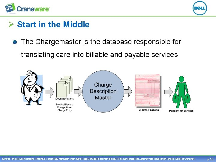 Ø Start in the Middle The Chargemaster is the database responsible for translating care