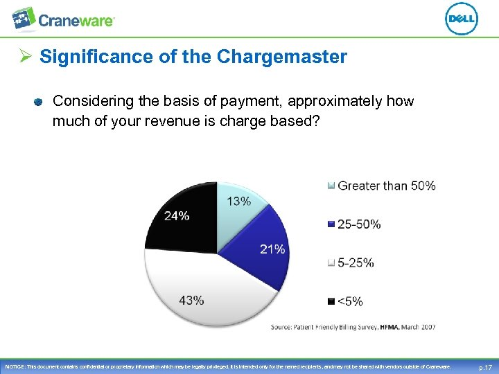 Ø Significance of the Chargemaster Considering the basis of payment, approximately how much of