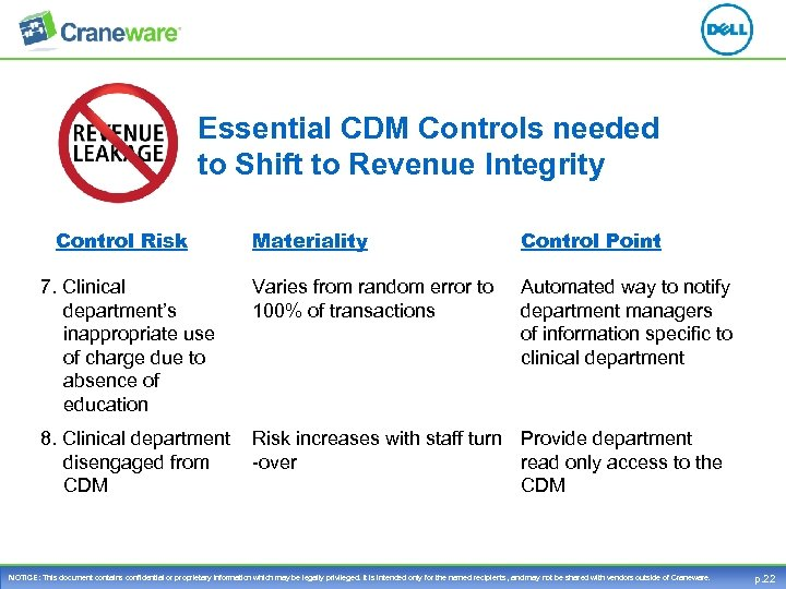 Essential CDM Controls needed to Shift to Revenue Integrity Control Risk 7. Clinical department's