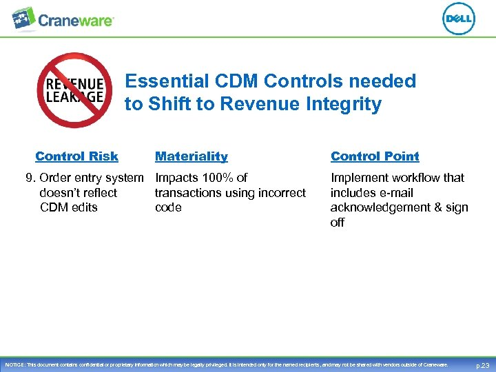 Essential CDM Controls needed to Shift to Revenue Integrity Control Risk Materiality 9. Order