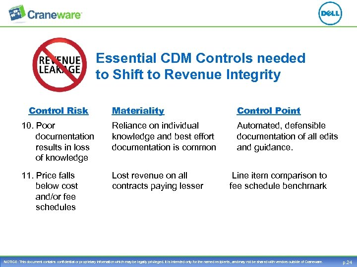 Essential CDM Controls needed to Shift to Revenue Integrity Control Risk Materiality Control Point