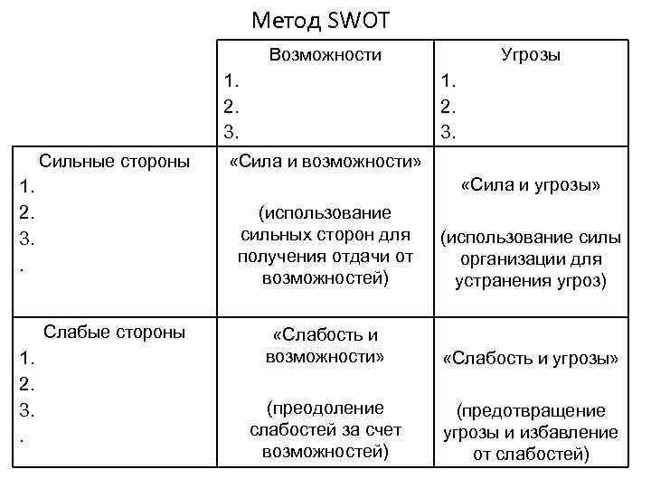 Метод SWOT Возможности 1. 2. 3. Сильные стороны 1. 2. 3. «Сила и возможности»
