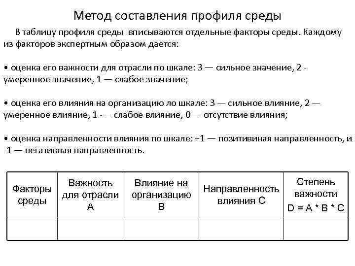 Метод составления профиля среды В таблицу профиля среды вписываются отдельные факторы среды. Каждому из