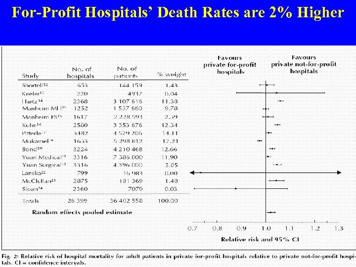 For-Profit Hospitals' Death Rates are 2% Higher Source: CMAJ 2002; 166: 1399