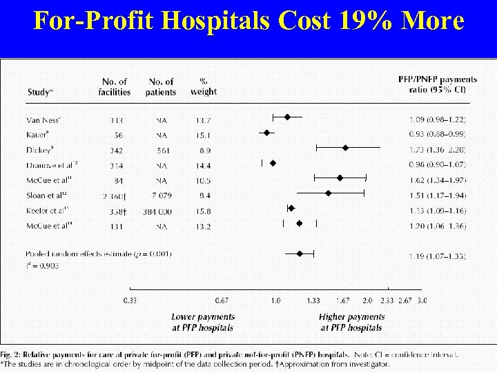 For-Profit Hospitals Cost 19% More Source: CMAJ 2004; 170: 1817