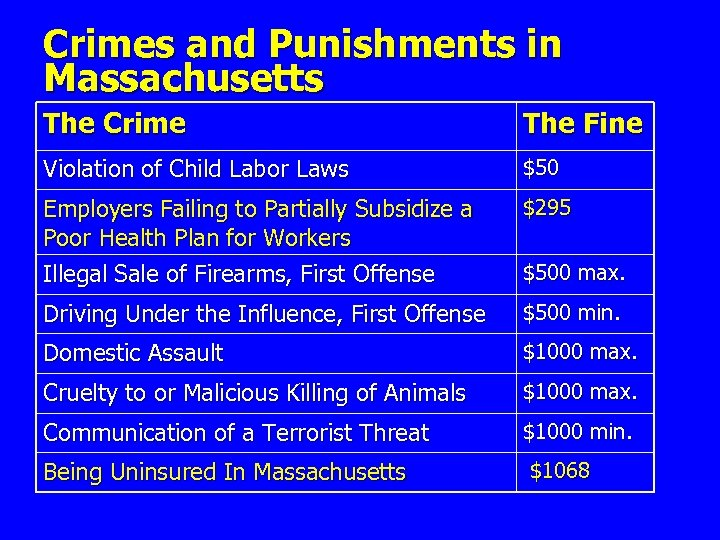 Crimes and Punishments in Massachusetts The Crime The Fine Violation of Child Labor Laws
