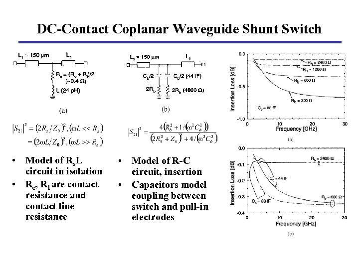 DC-Contact Coplanar Waveguide Shunt Switch • Model of Rs. L circuit in isolation •