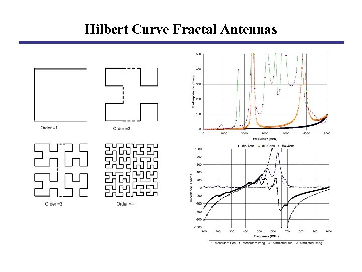 Hilbert Curve Fractal Antennas
