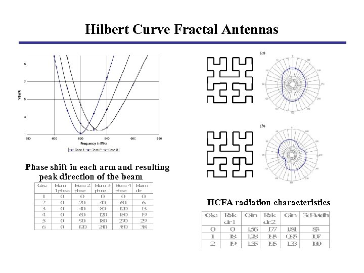 Hilbert Curve Fractal Antennas Phase shift in each arm and resulting peak direction of