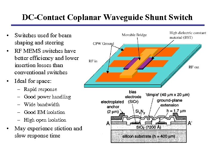 DC-Contact Coplanar Waveguide Shunt Switch • Switches used for beam shaping and steering •
