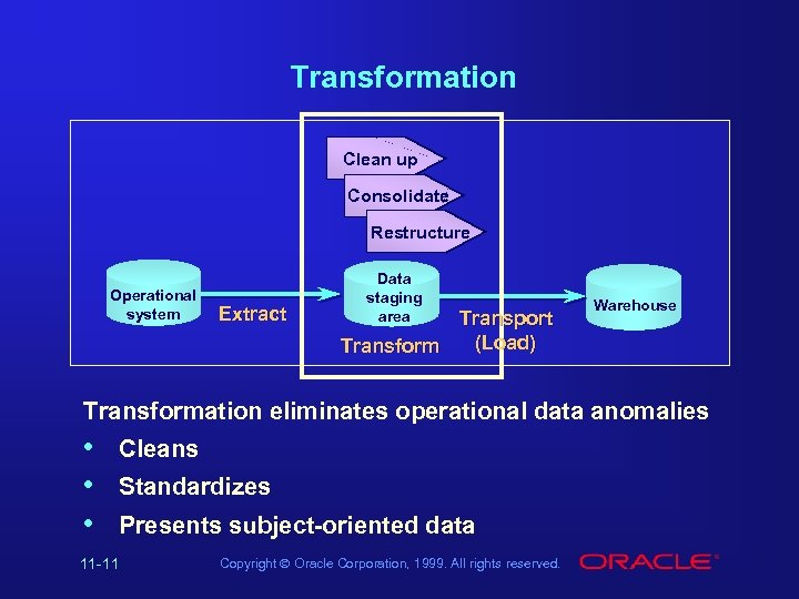 Transformation Clean up Consolidate Restructure Operational system Extract Data staging area Transport (Load) Transform