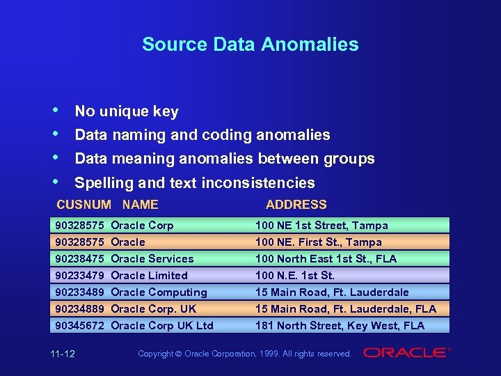 Source Data Anomalies • • No unique key Data naming and coding anomalies Data