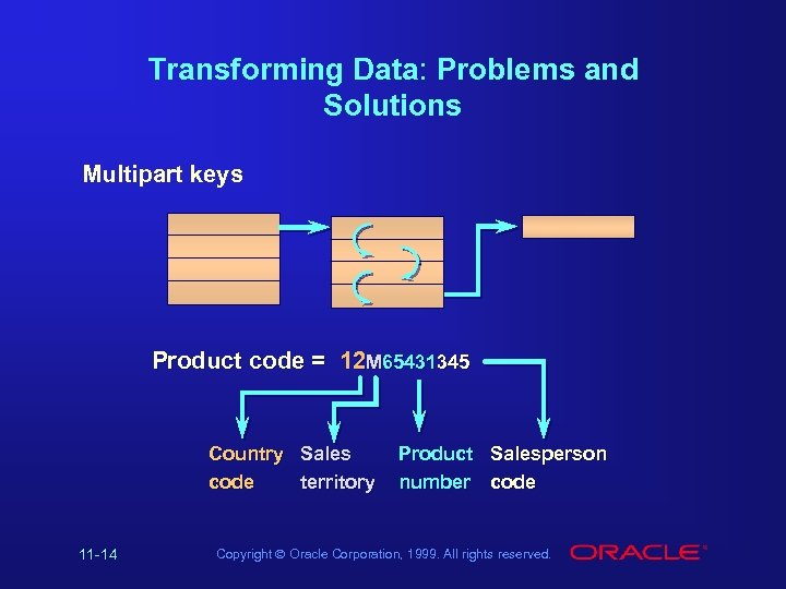 Transforming Data: Problems and Solutions Multipart keys Product code = 12 M 65431345 Country