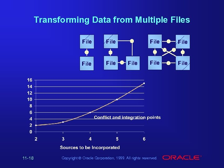 Transforming Data from Multiple Files File 11 -18 File File Copyright Ó Oracle Corporation,