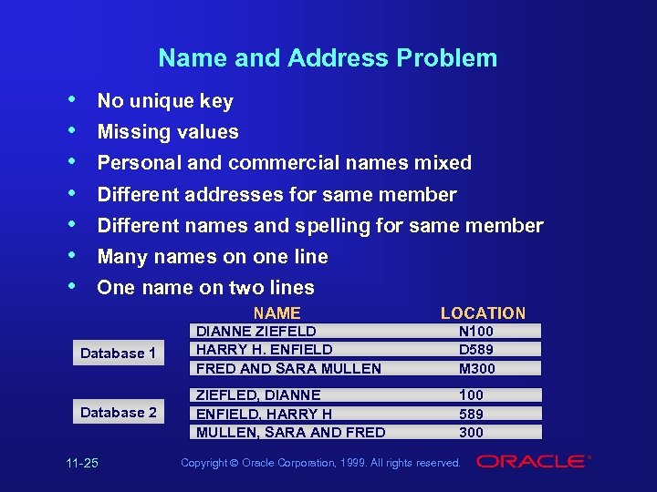 Name and Address Problem • • No unique key Missing values Personal and commercial