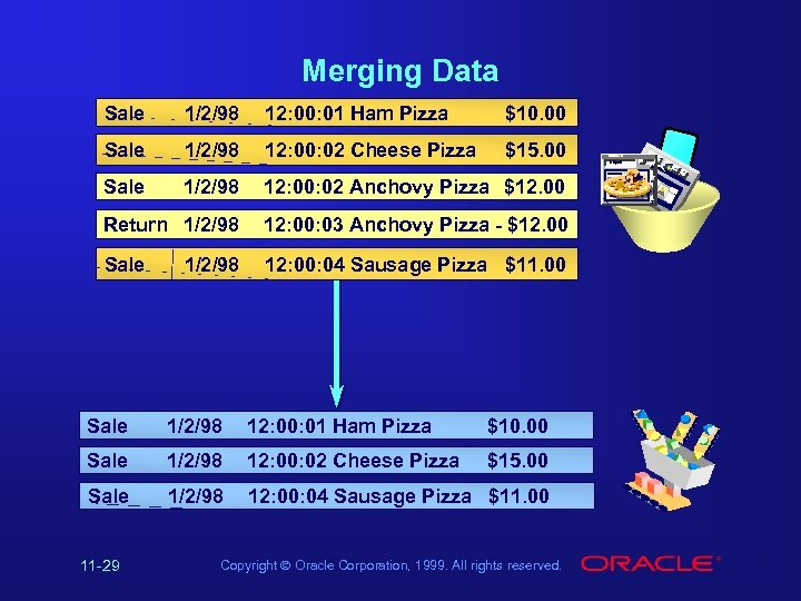 Merging Data Sale 1/2/98 12: 00: 01 Ham Pizza $10. 00 Sale 1/2/98 12: