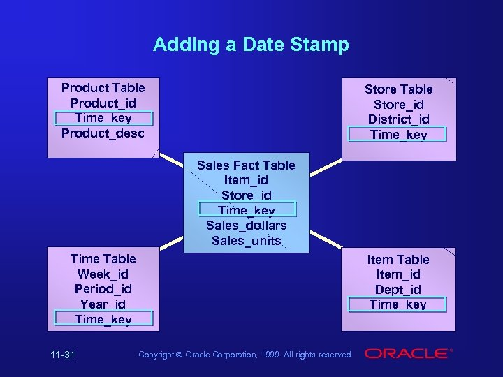Adding a Date Stamp Product Table Product_id Time_key Product_desc Store Table Store_id District_id Time_key