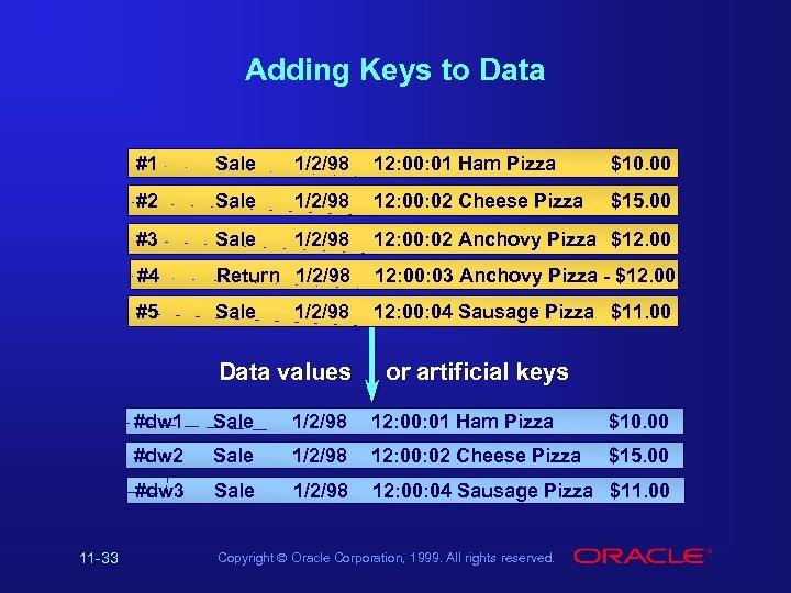 Adding Keys to Data #1 Sale 1/2/98 12: 00: 01 Ham Pizza $10. 00