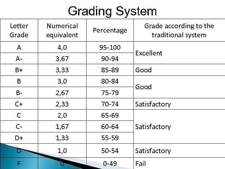 integration of grading system to the The better business bureau (bbb),  the attorney general of connecticut demanded that the bbb stop using its weighted letter grade system, calling it potentially harmful and misleading to consumers  according to the statement, integration marks the way for an improved customer experience for those who purchase goods and services.