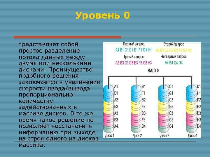 Уровень 0 представляет собой простое разделение потока данных между двумя или несколькими дисками. Преимущество