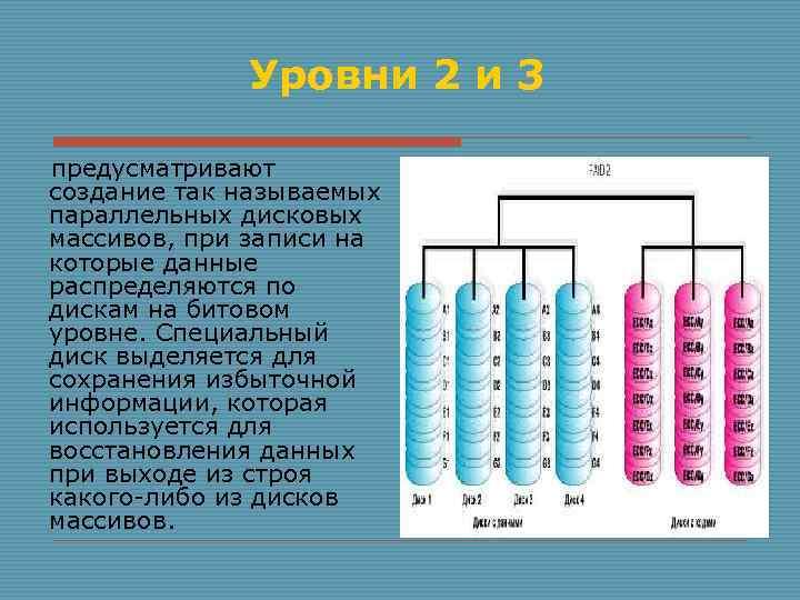 Уровни 2 и 3 предусматривают создание так называемых параллельных дисковых массивов, при записи на