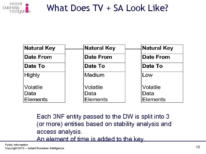 What Does TV + SA Look Like? Each 3 NF entity passed to the