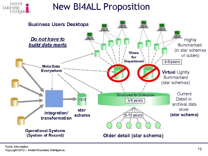 New BI 4 ALL Proposition Business Users Desktops Do not have to build data