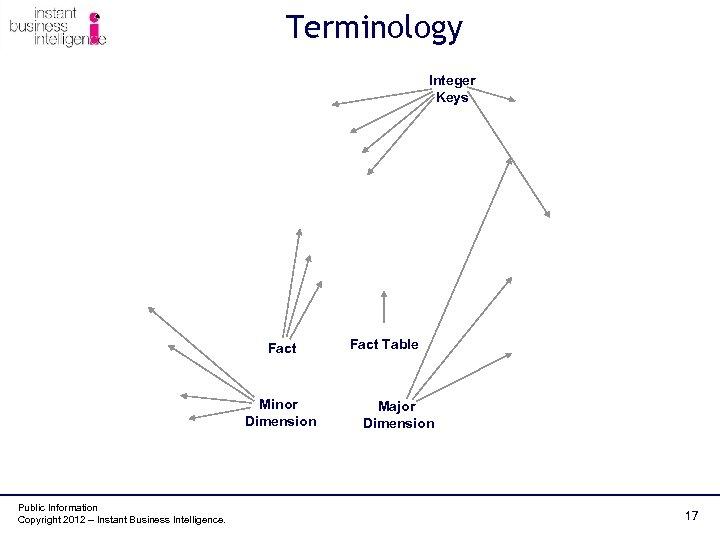 Terminology Integer Keys Fact Minor Dimension Public Information Copyright 2012 – Instant Business Intelligence.