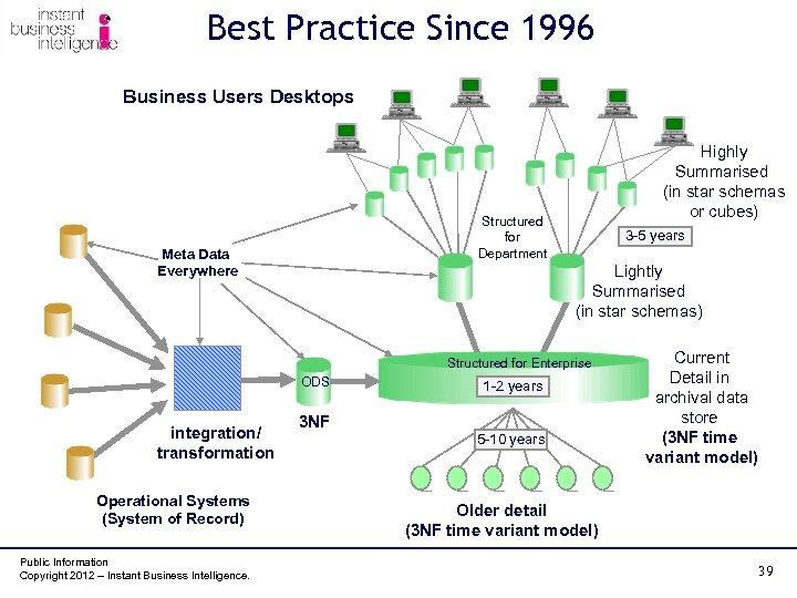 Best Practice Since 1996 Business Users Desktops Highly Summarised (in star schemas or cubes)
