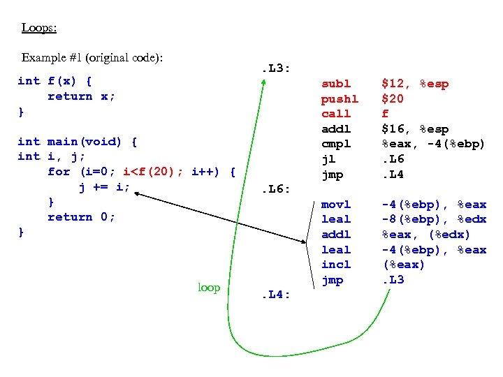 Loops: Example #1 (original code): . L 3: int f(x) { return x; }