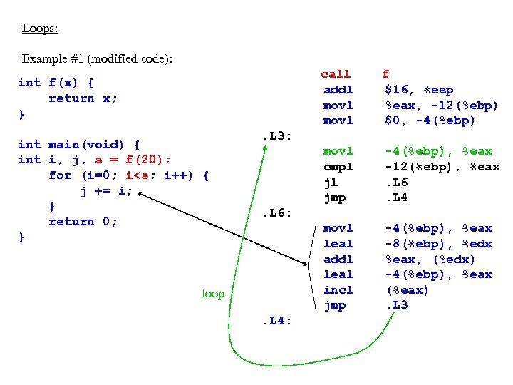 Loops: Example #1 (modified code): call addl movl int main(void) { int i, j,