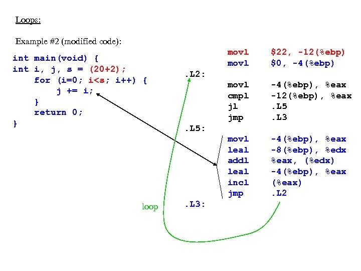 Loops: Example #2 (modified code): loop movl $22, -12(%ebp) $0, -4(%ebp) movl cmpl jl