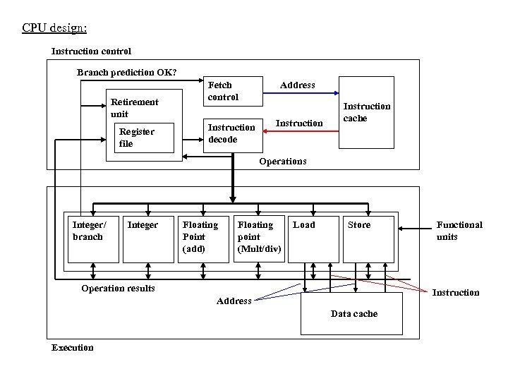 CPU design: Instruction control Branch prediction OK? Retirement unit Register file Fetch control Instruction